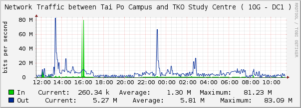 The Chart of Network Traffic between Tai Po Campus and TKO Study Centre