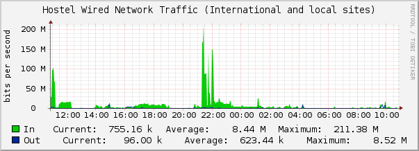 The Chart of Hostel Wired Network Traffic (International sites)