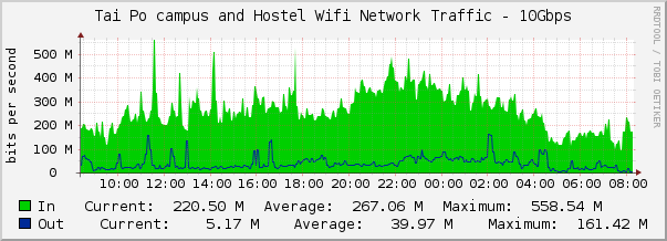 The Chart of  Hostel Wifi Network Traffic (International and local sites)